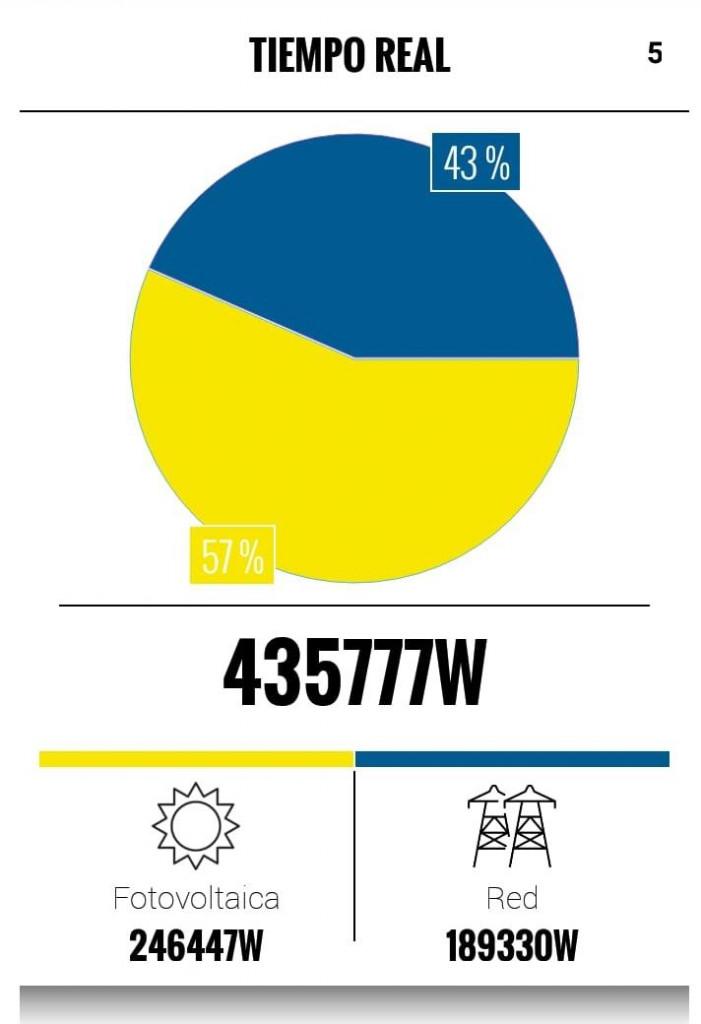 comparación consumo electricidad