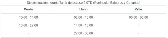 Discriminación horario tarifa de acceso 2.0TD